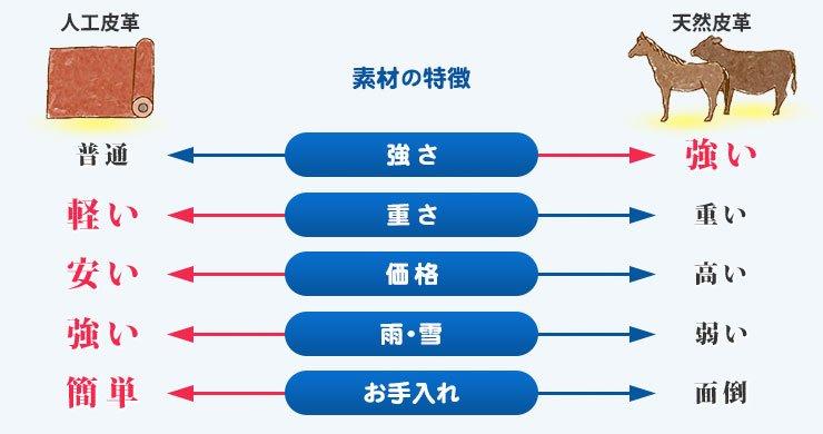 ランドセル素材の比較